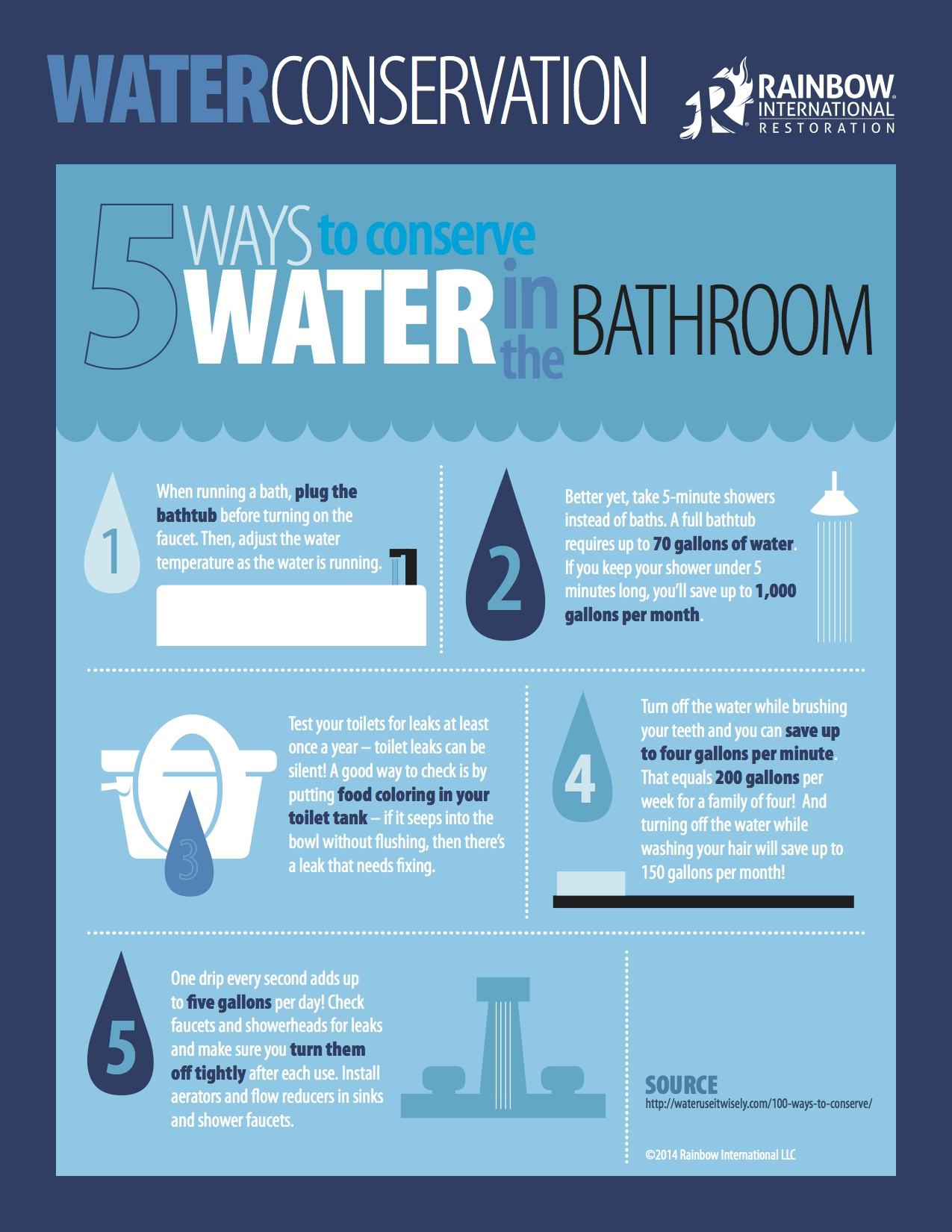 Ways to save water essay