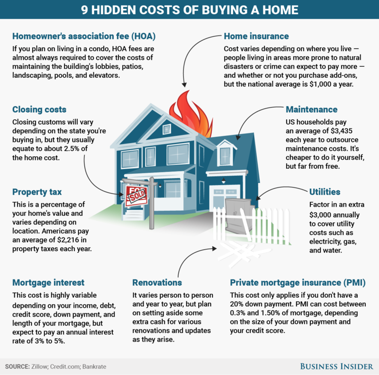 hidden-costs-of-home-ownership